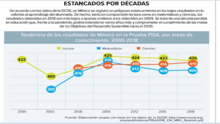 México no supera el problema de la educación