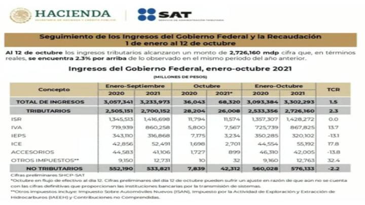 """México recupera """"de a poco"""" el nivel de mayo de 2020"""